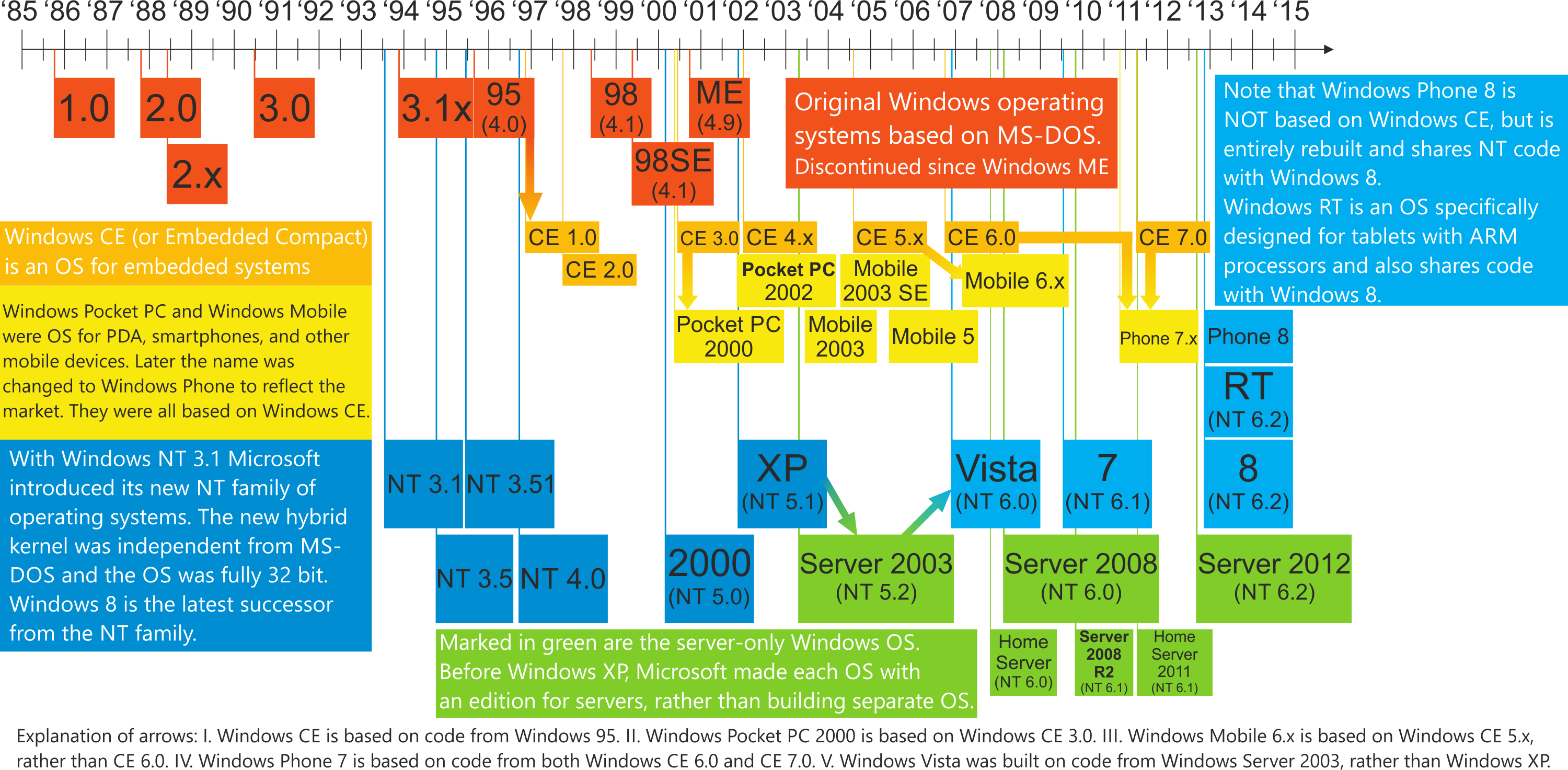 a history of microsoft windows operating system and its versions Windows has seen nine major versions since its first release in 1985 here's a brief look at the history of windows  microsoft operating system,.