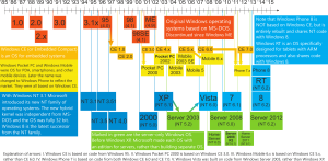 Windows_Updated_Family_Tree_zombieslounge