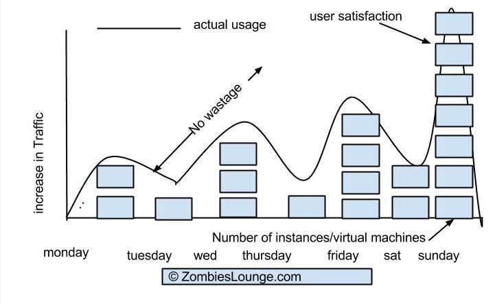 10 Advantages of Public Cloud (1)-zombieslounge