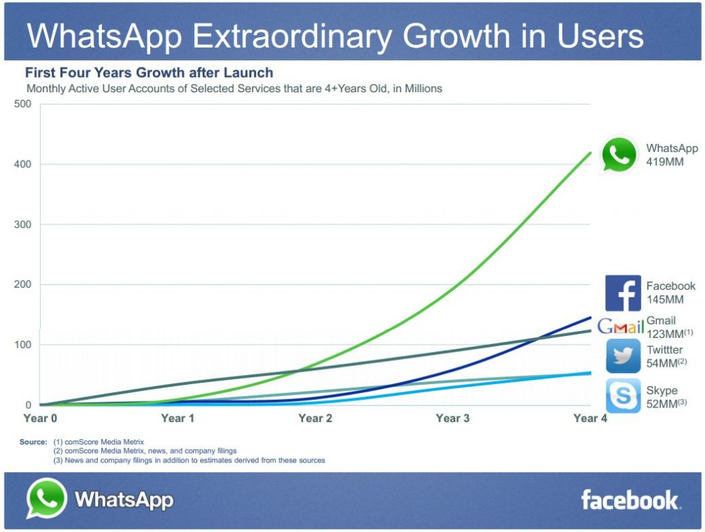 growth-facebook-whatsapp-zombieslounge