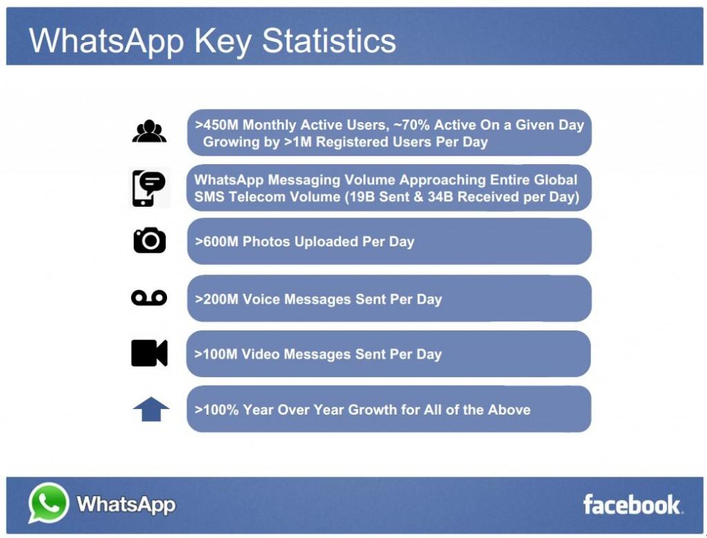 keystats-facebook-whatsapp-zombieslounge