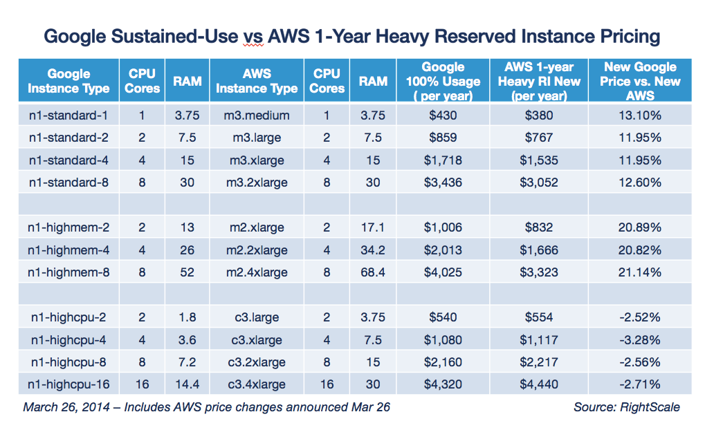 Google Sustained Use vs AWS 1 Year Heavy RI Pricing Mar 26 2014