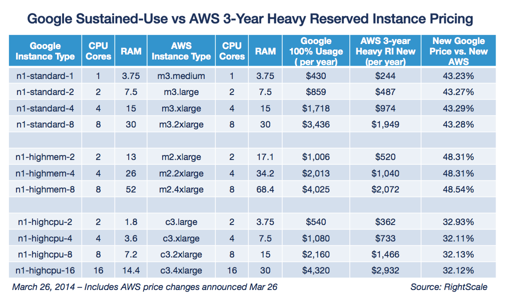 Google Sustained Use vs AWS 3 Year Heavy RI Mar 26 2014