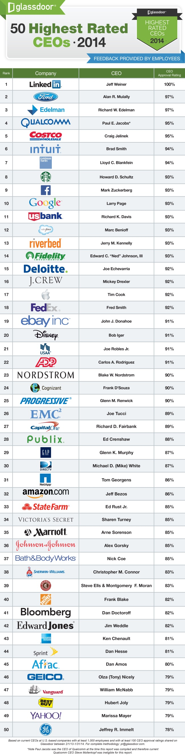 Top 50 Highest Rated CEOs from Glassdoor.