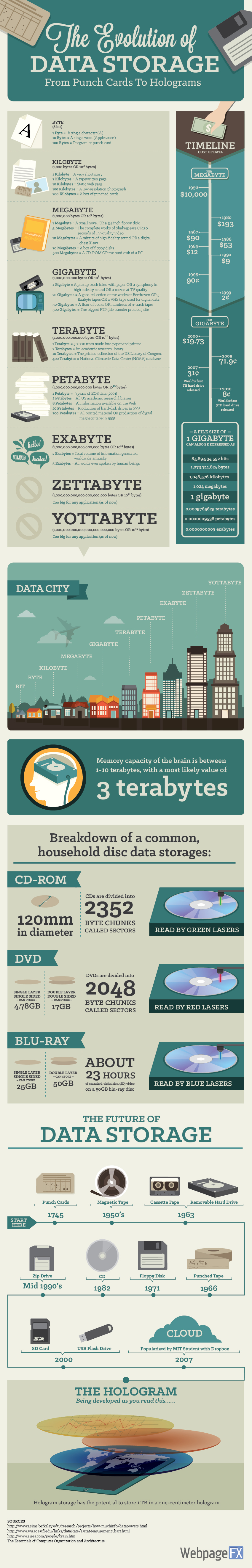 data-storage-infographic-zombieslounge