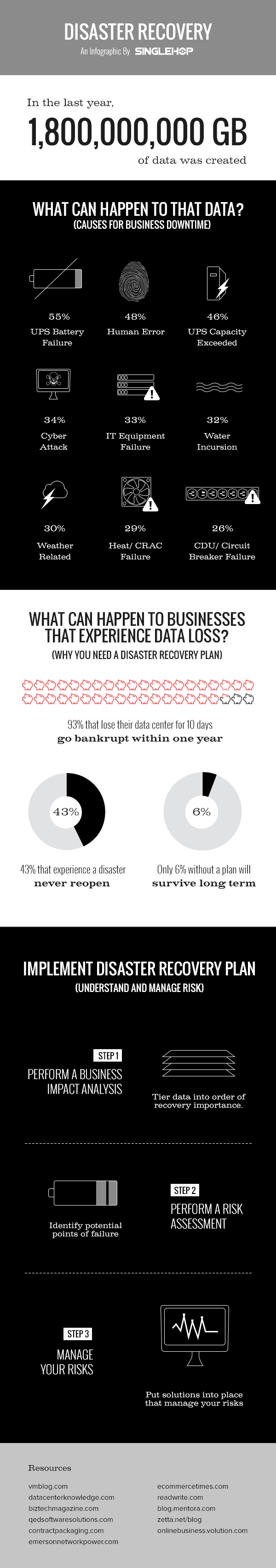 disaster-recovery-infographic-zombieslounge