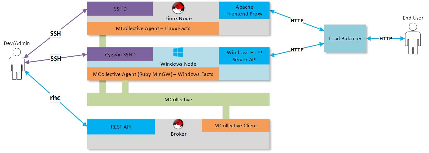 openshift-dotnet-zombieslounge