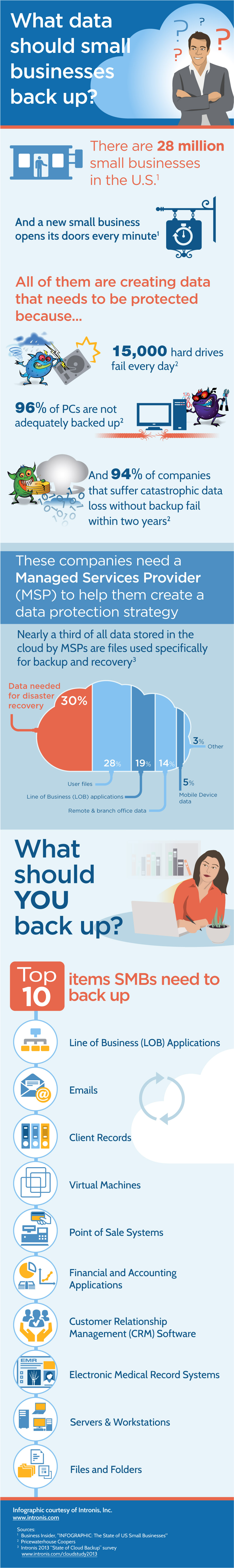 Cloud_WhatToBackup_Small_businesses