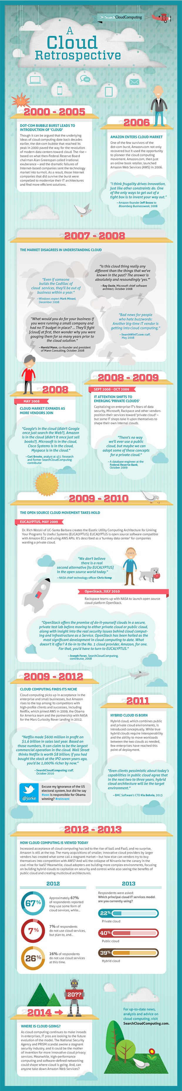 cloud-retrospective-infographic-history