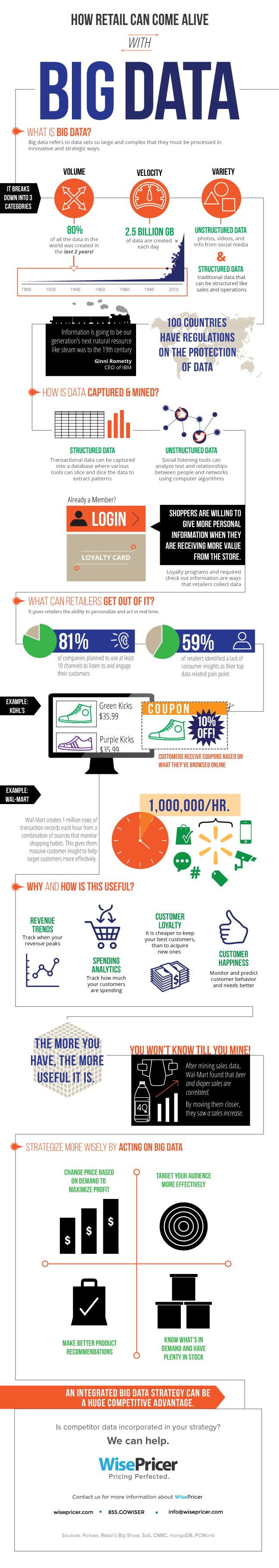 infographic-bigdata-retail-2014