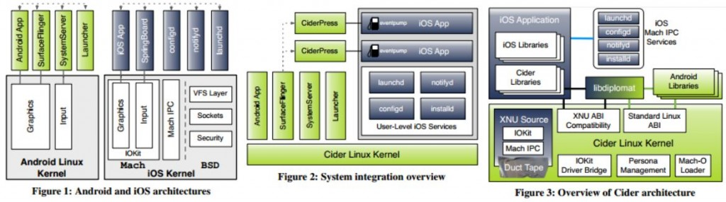 how to run ios apps on android using cider